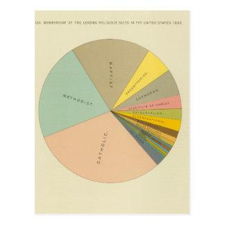 33 seitas religiosas 1890 da sociedade cartão postal
