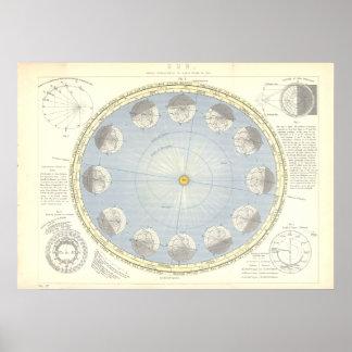 A astronomia de Sun, de terra e de lua traça 1890' Pôster