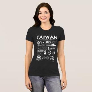 A camisa das mulheres do Factsheet de Formosa