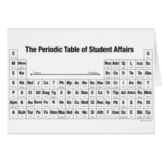 A mesa periódica de cartões dos casos de estudante