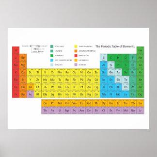 A mesa periódica do poster dos elementos