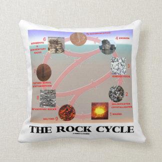 Almofada As ciências da terra da geologia do ciclo da rocha