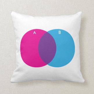 Almofada Rosa do diagrama de Venn, azul, roxo com etiquetas