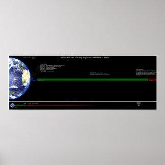 Alturas orbitais de satélites comuns pôsteres