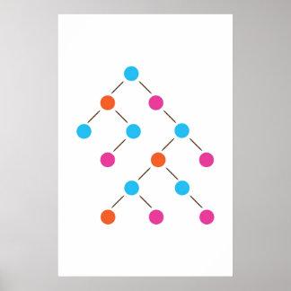 Árvore de busca binária pôster
