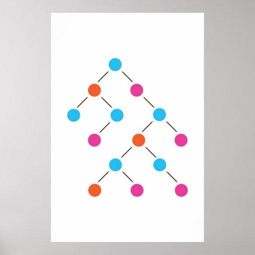 Árvore de busca binária impressão