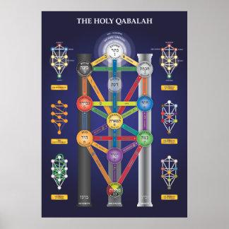 Árvore santamente de Qabalah do poster da vida