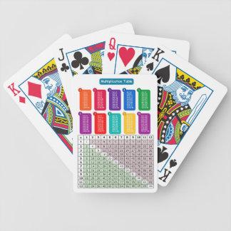 Baralho Para Poker Mesa das épocas
