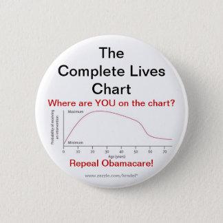 Bóton Redondo 5.08cm Revogação Obamacare