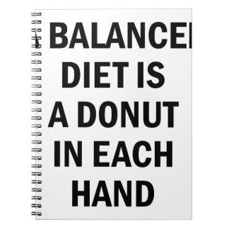 Cadernos Dieta equilibrada