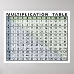 calculadora imediata da mesa de multiplicação…! posteres
