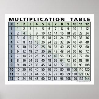 calculadora imediata da mesa de multiplicação…! poster