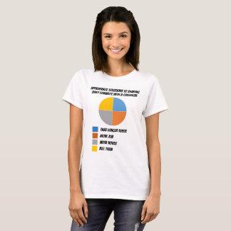 """Camiseta A Lol-carta de DailyMeme """"comuta"""" senhoras do"""