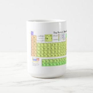 Caneca De Café A mesa periódica dos elementos
