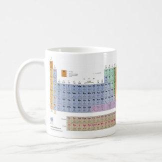 Caneca De Café Eu amo a química!