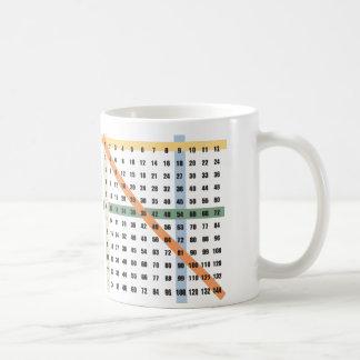 Caneca De Café Multiplicação/mesa das épocas