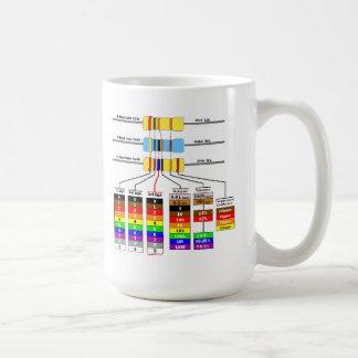Caneca De Café Símbolos do código & do diagrama esquemático de