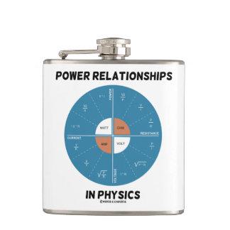 Cantil Relações do poder na carta da roda do poder da