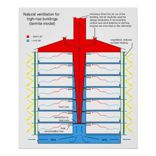 Carta da ventilação natural para construções altas posters