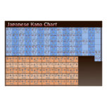 Carta de Kana do japonês na cor Poster