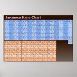 Carta de Kana do japonês na cor Posters