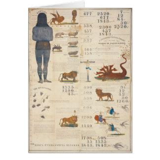 Cartão Carta do Millerite que prevê o retorno 1843 do
