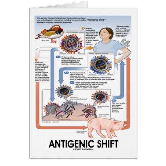 Cartão Deslocamento antigénico (transmissão do vírus)
