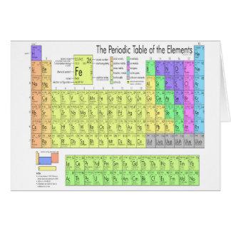 Cartão Mesa de elementos periódica
