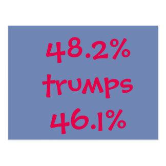 Cartão Postal 48,2% trunfos 46,1%
