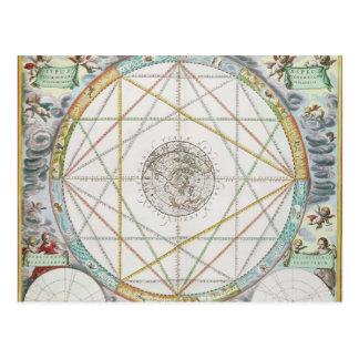 Cartão Postal A junção dos planetas
