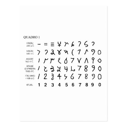 Cartão Postal Alphabet alfabeto universal historia do hieróglifo
