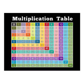 Cartão Postal calculadora imediata da mesa de multiplicação…!