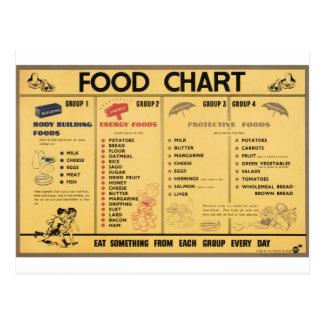 Cartão Postal Carta da ração da comida WW2