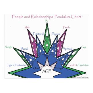 Cartão Postal Carta do pêndulo de pessoas e de relações