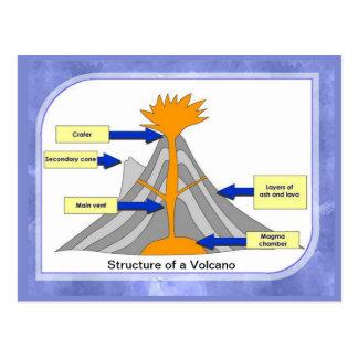 Cartão Postal Ciência, geografia, estrutura de um vulcão