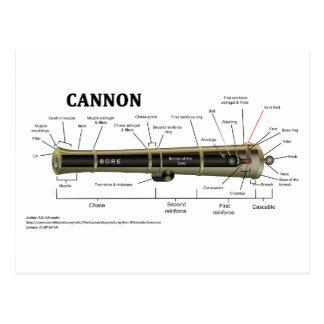 Cartão Postal Diagrama de um canhão