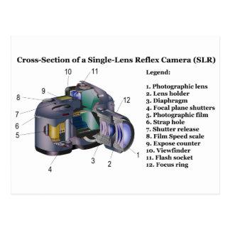 Cartão Postal Diagrama de uma câmera de reflexo SLR da única