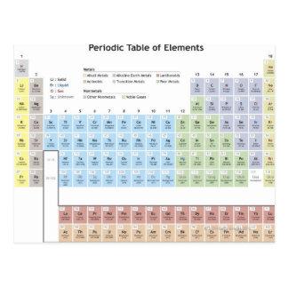 Cartão Postal Ilustração exata da tabela periódica
