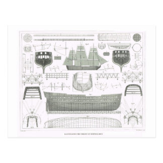 Cartão Postal Ilustrando a teoria da construção naval