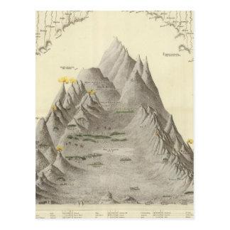 Cartão Postal Montanhas e rios principais do mundo