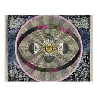 Cartão Postal Sistema Copernican do universo