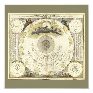 Cartão Systema Mundi Tychonicum (1716)