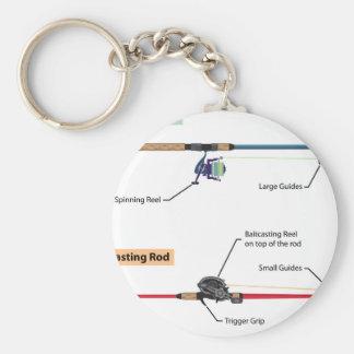 Chaveiro Diagrama da haste de giro e do vetor baitcasting