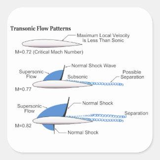 Choque do Recompression em uma superfície de Adesivo Quadrado