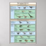 Classificação do dinossauro simplificada impressão