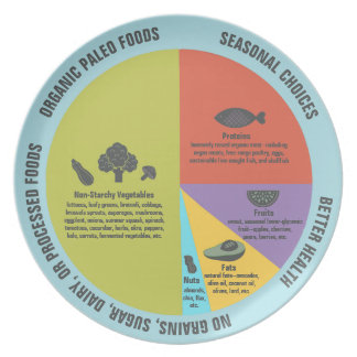 Controle saudável da parcela comer da dieta de prato de festa