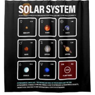 Cortina Para Box MATRIZ de SISTEMA SOLAR - símbolos & unidades