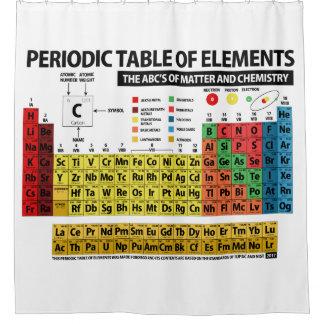 Cortina Para Box Mesa de elementos periódica