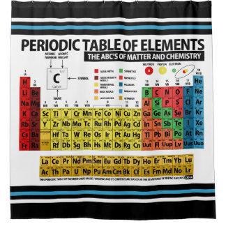 Cortina Para Chuveiro Mesa de elementos periódica