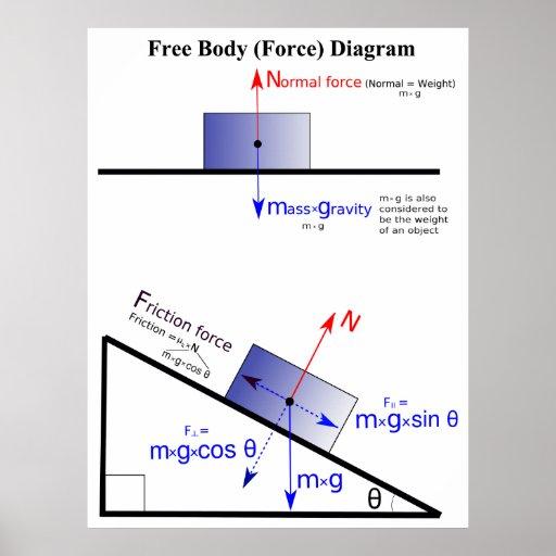 Diagrama da força de corpo livre da física poster